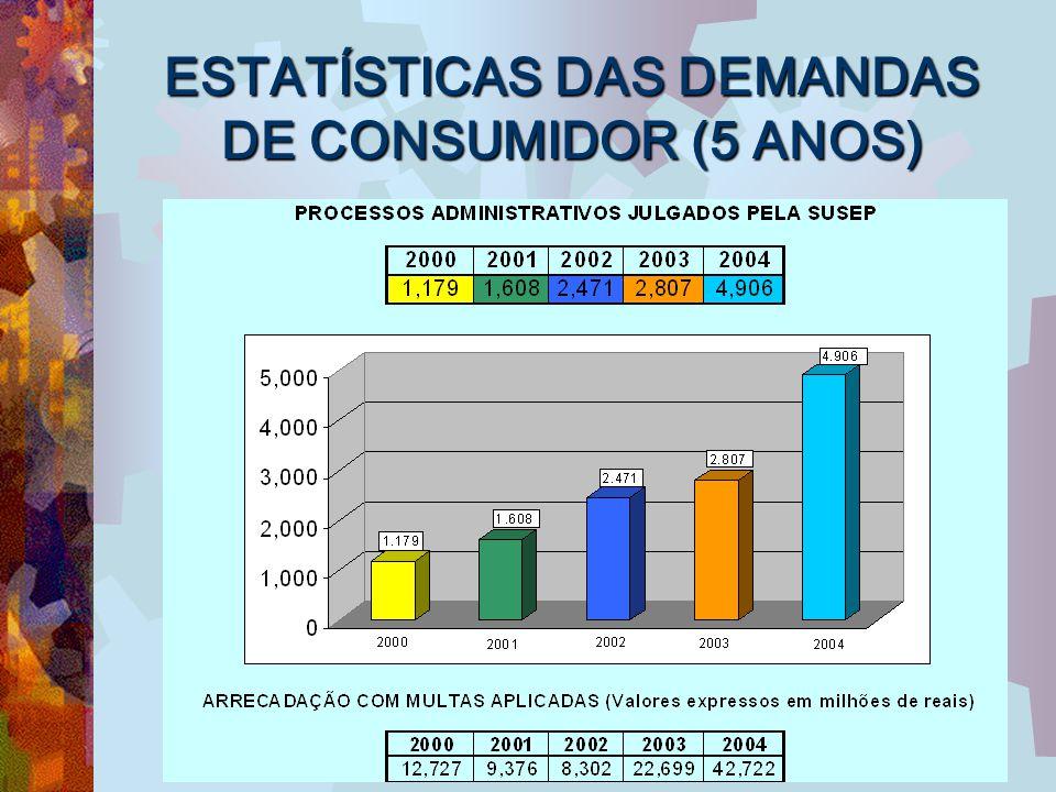 ESTATÍSTICAS DAS DEMANDAS DE CONSUMIDOR (5 ANOS)