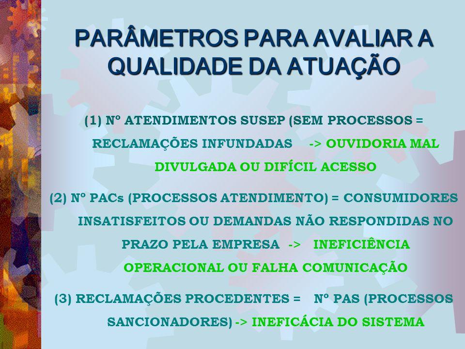 PARÂMETROS PARA AVALIAR A QUALIDADE DA ATUAÇÃO (1) Nº ATENDIMENTOS SUSEP (SEM PROCESSOS = RECLAMAÇÕES INFUNDADAS -> OUVIDORIA MAL DIVULGADA OU DIFÍCIL