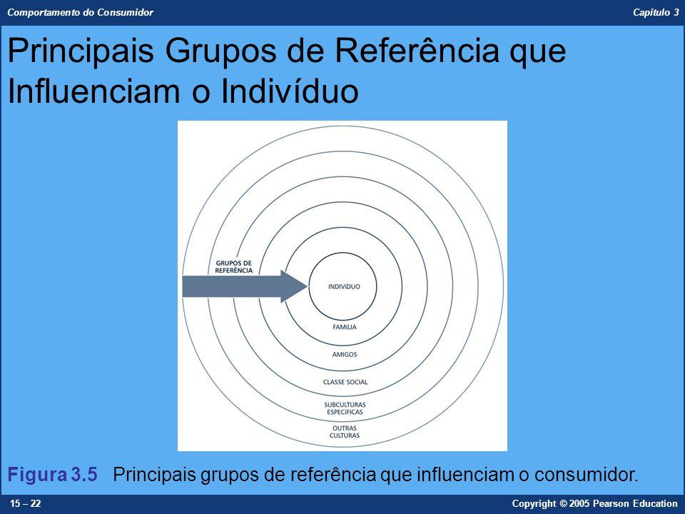 Comportamento do Consumidor Capítulo 3 15 – 22Copyright © 2005 Pearson Education Principais Grupos de Referência que Influenciam o Indivíduo Figura 3.