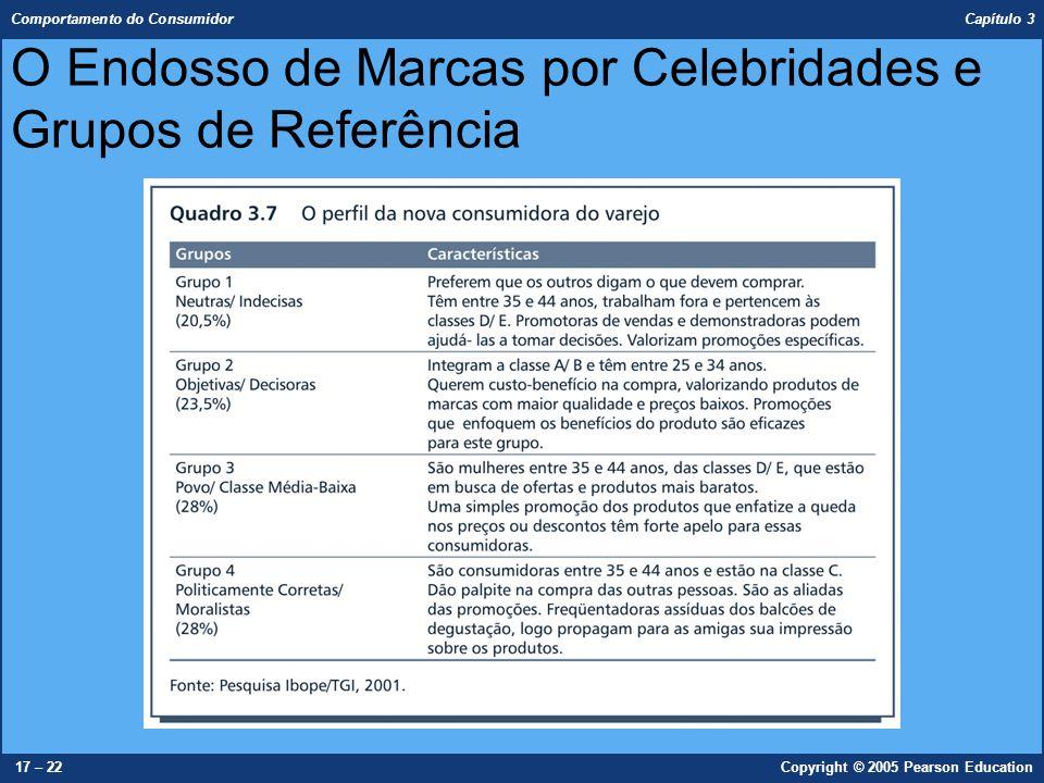 Comportamento do Consumidor Capítulo 3 17 – 22Copyright © 2005 Pearson Education O Endosso de Marcas por Celebridades e Grupos de Referência
