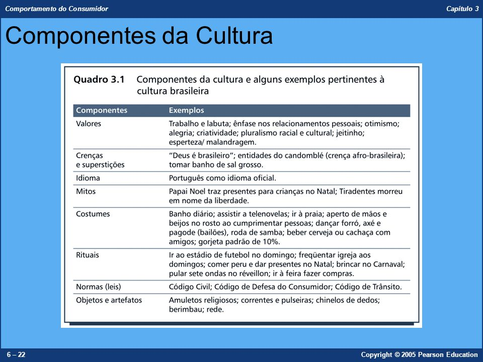 Comportamento do Consumidor Capítulo 3 6 – 22Copyright © 2005 Pearson Education Componentes da Cultura
