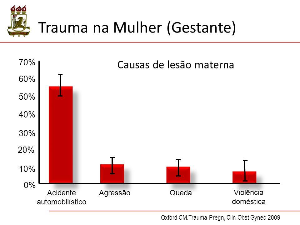 Trauma na Mulher (Gestante) Acidente automobilístico AgressãoQueda Violência doméstica Oxford CM.Trauma Pregn, Clin Obst Gynec 2009 0% 10% 20% 30% 40% 50% 60% 70% Causas de lesão materna