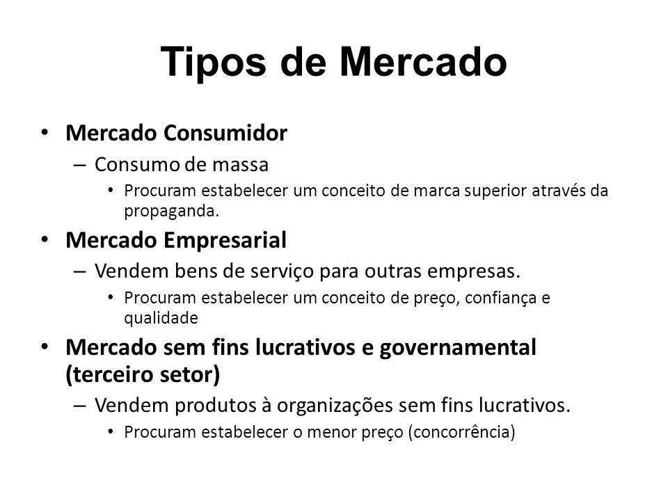 Tipos de Mercado Mercado Consumidor – Consumo de massa Procuram estabelecer um conceito de marca superior através da propaganda.