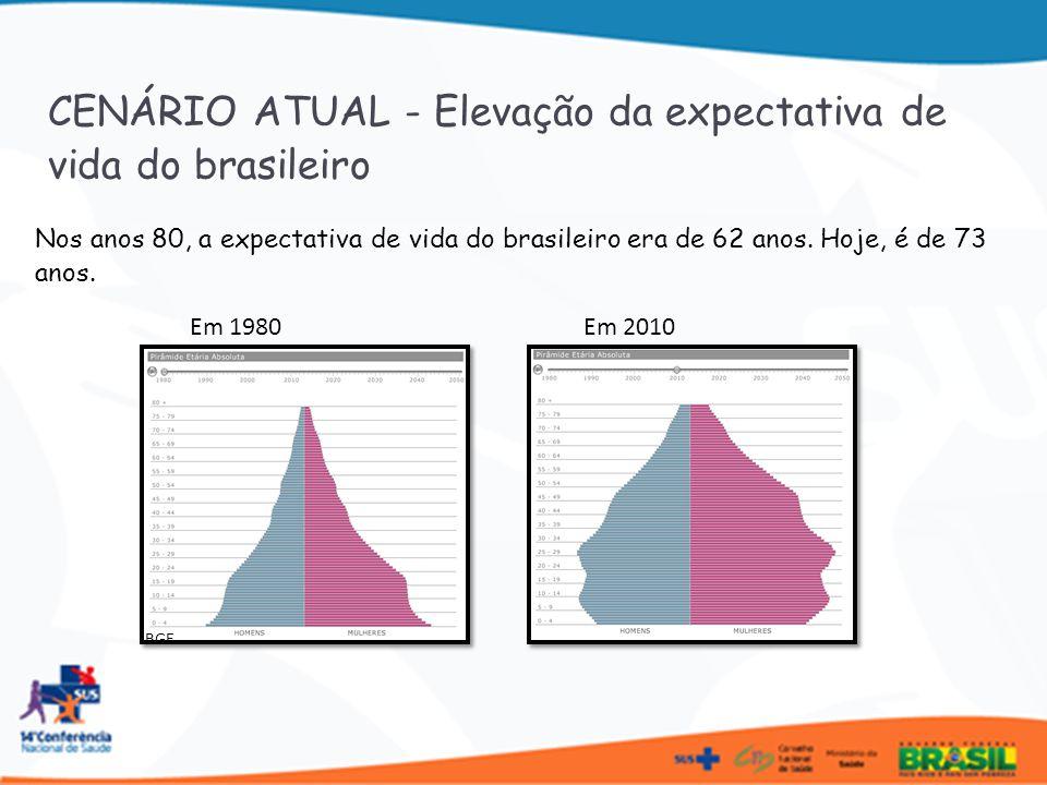 Em 1980 Nos anos 80, a expectativa de vida do brasileiro era de 62 anos. Hoje, é de 73 anos. Em 2010 IBGE CENÁRIO ATUAL - Elevação da expectativa de v