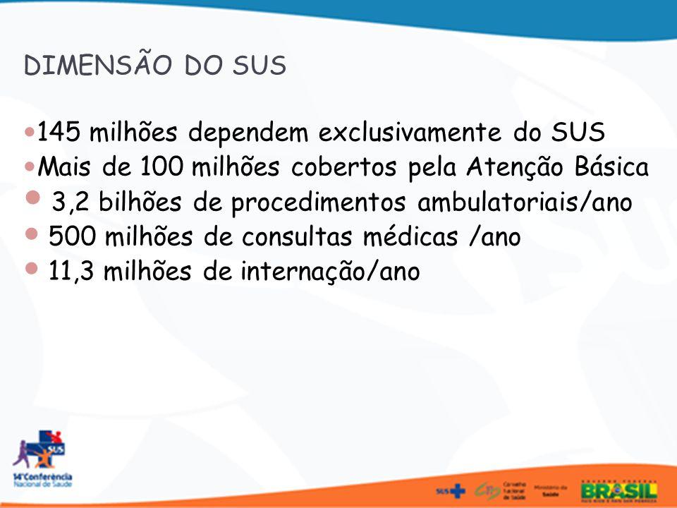 145 milhões dependem exclusivamente do SUS Mais de 100 milhões cobertos pela Atenção Básica 3,2 bilhões de procedimentos ambulatoriais/ano 500 milhões