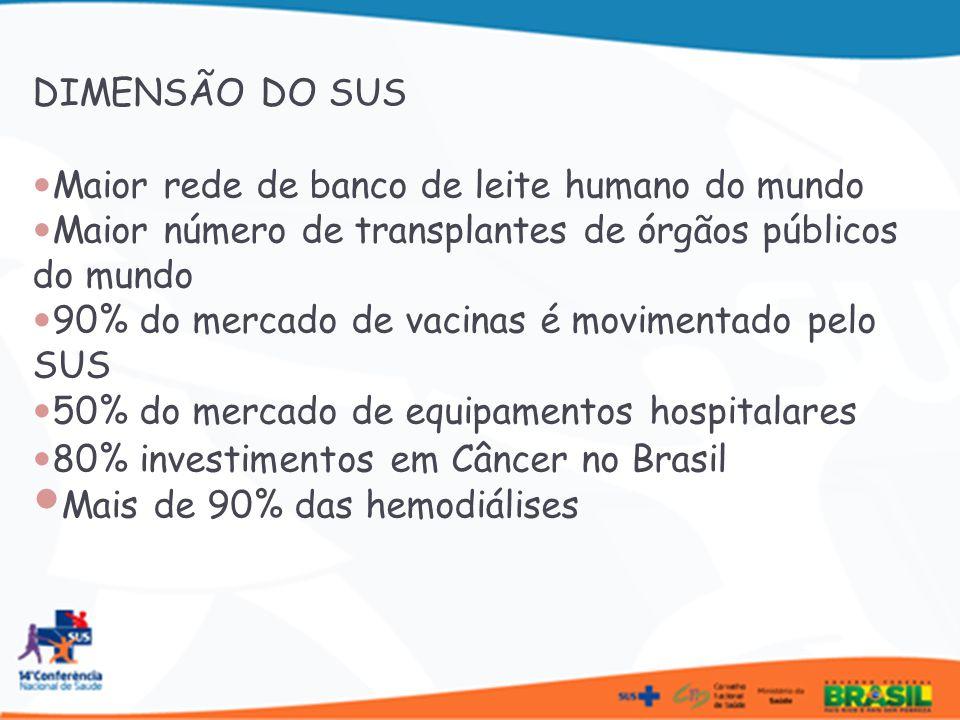 Maior rede de banco de leite humano do mundo Maior número de transplantes de órgãos públicos do mundo 90% do mercado de vacinas é movimentado pelo SUS