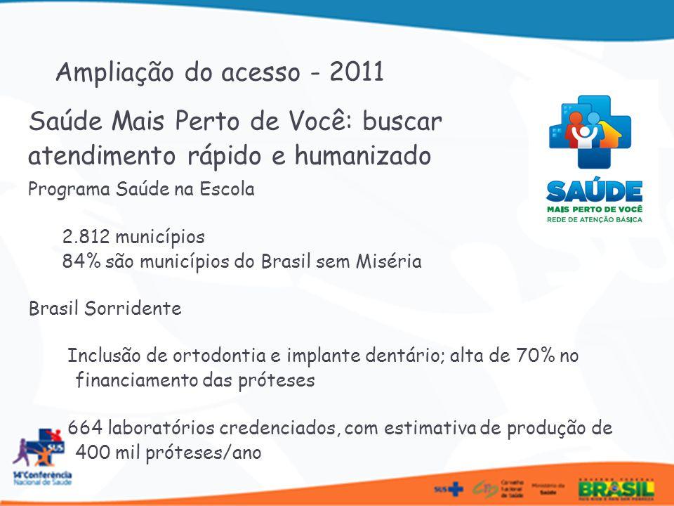 Programa Saúde na Escola 2.812 municípios 84% são municípios do Brasil sem Miséria Brasil Sorridente Inclusão de ortodontia e implante dentário; alta