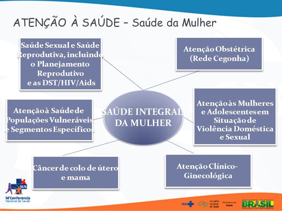SAÚDE INTEGRAL DA MULHER SAÚDE INTEGRAL DA MULHER ATENÇÃO À SAÚDE – Saúde da Mulher Saúde Sexual e Saúde Reprodutiva, incluindo o Planejamento Reprodu