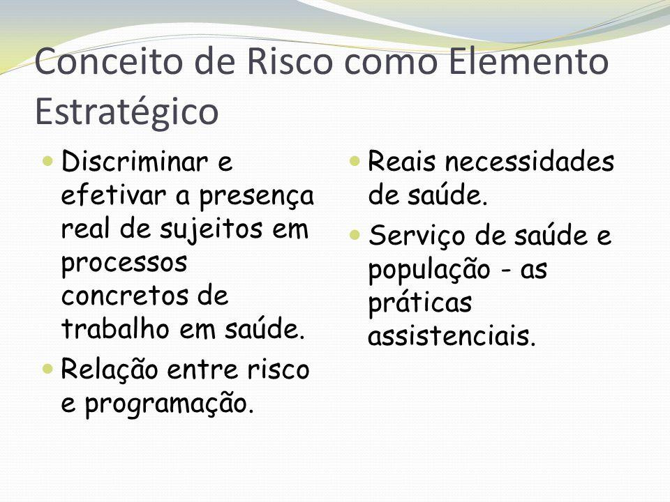 Conceito de Risco como Elemento Estratégico Discriminar e efetivar a presença real de sujeitos em processos concretos de trabalho em saúde. Relação en