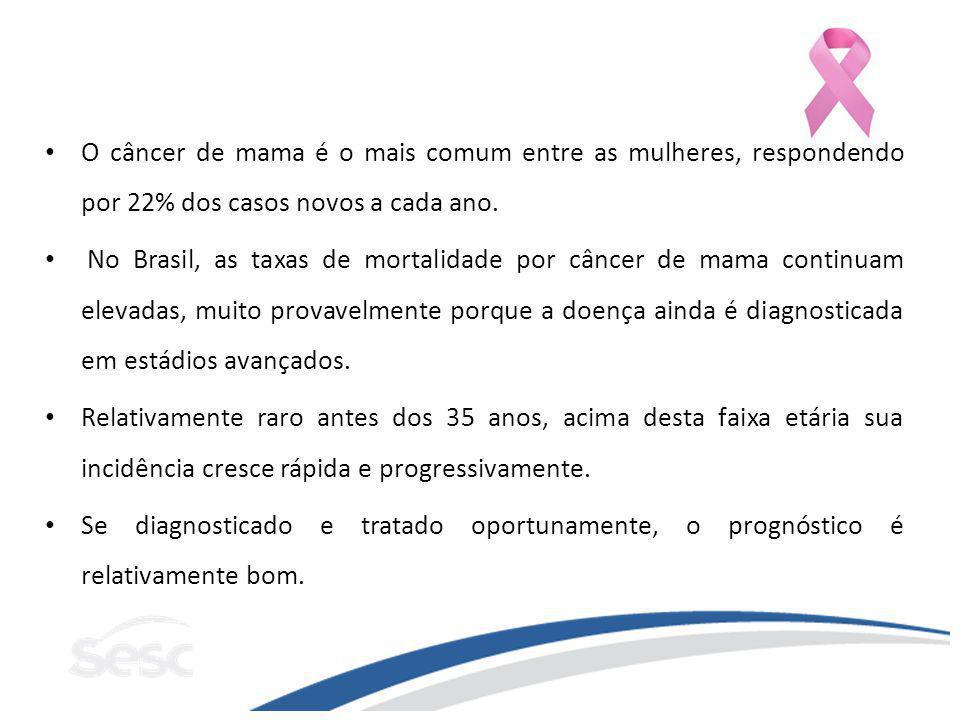 O câncer de mama é o mais comum entre as mulheres, respondendo por 22% dos casos novos a cada ano. No Brasil, as taxas de mortalidade por câncer de ma