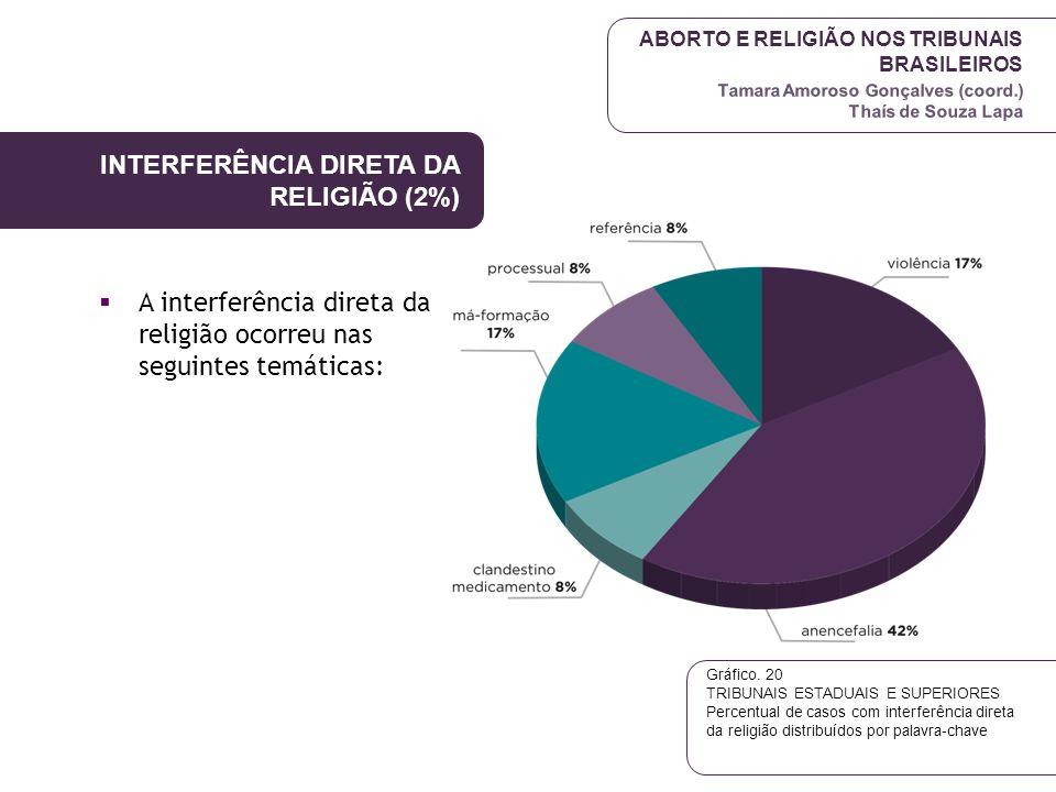 ABORTO E RELIGIÃO NOS TRIBUNAIS BRASILEIROS Tamara Amoroso Gonçalves (coord.) Thaís de Souza Lapa INTERFERÊNCIA DIRETA DA RELIGIÃO (2%)  A interferên