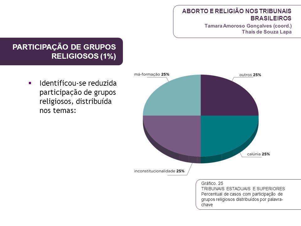 ABORTO E RELIGIÃO NOS TRIBUNAIS BRASILEIROS Tamara Amoroso Gonçalves (coord.) Thaís de Souza Lapa PARTICIPAÇÃO DE GRUPOS RELIGIOSOS (1%)  Identificou