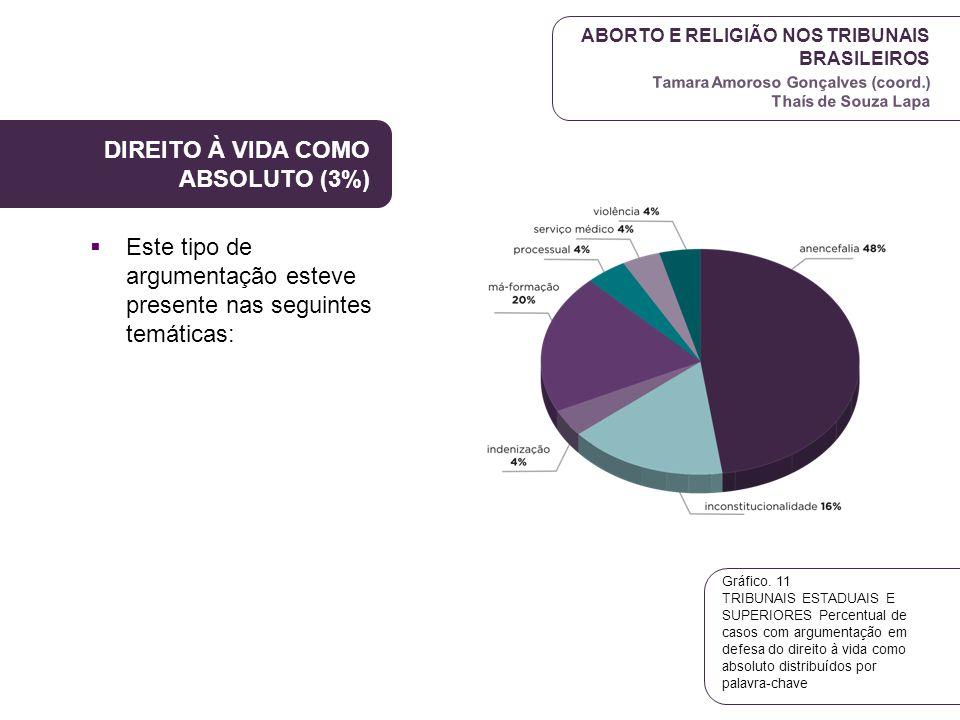 ABORTO E RELIGIÃO NOS TRIBUNAIS BRASILEIROS Tamara Amoroso Gonçalves (coord.) Thaís de Souza Lapa DIREITO À VIDA COMO ABSOLUTO (3%)  Este tipo de arg