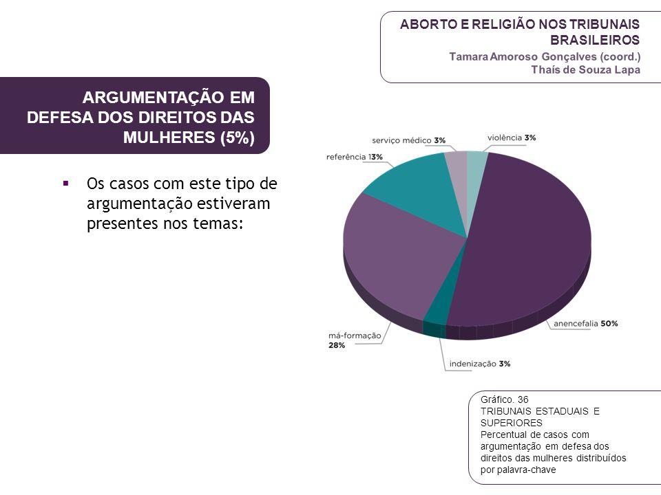 ABORTO E RELIGIÃO NOS TRIBUNAIS BRASILEIROS Tamara Amoroso Gonçalves (coord.) Thaís de Souza Lapa ARGUMENTAÇÃO EM DEFESA DOS DIREITOS DAS MULHERES (5%