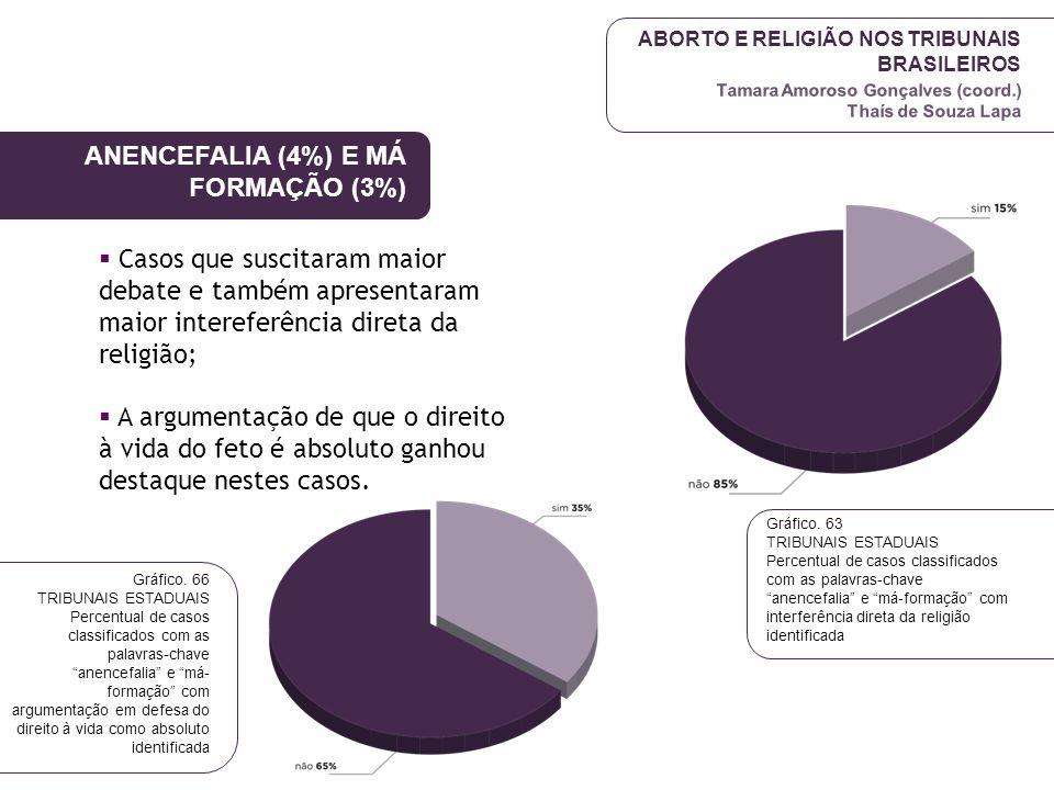 ABORTO E RELIGIÃO NOS TRIBUNAIS BRASILEIROS Tamara Amoroso Gonçalves (coord.) Thaís de Souza Lapa ANENCEFALIA (4%) E MÁ FORMAÇÃO (3%)  Casos que susc