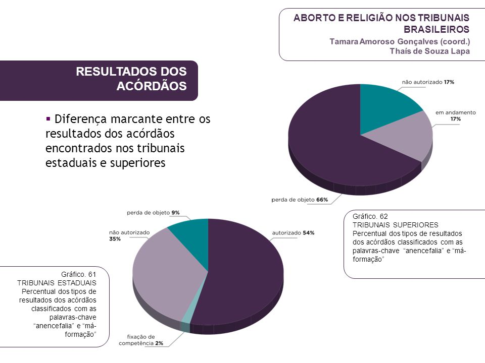 ABORTO E RELIGIÃO NOS TRIBUNAIS BRASILEIROS Tamara Amoroso Gonçalves (coord.) Thaís de Souza Lapa RESULTADOS DOS ACÓRDÃOS  Diferença marcante entre o
