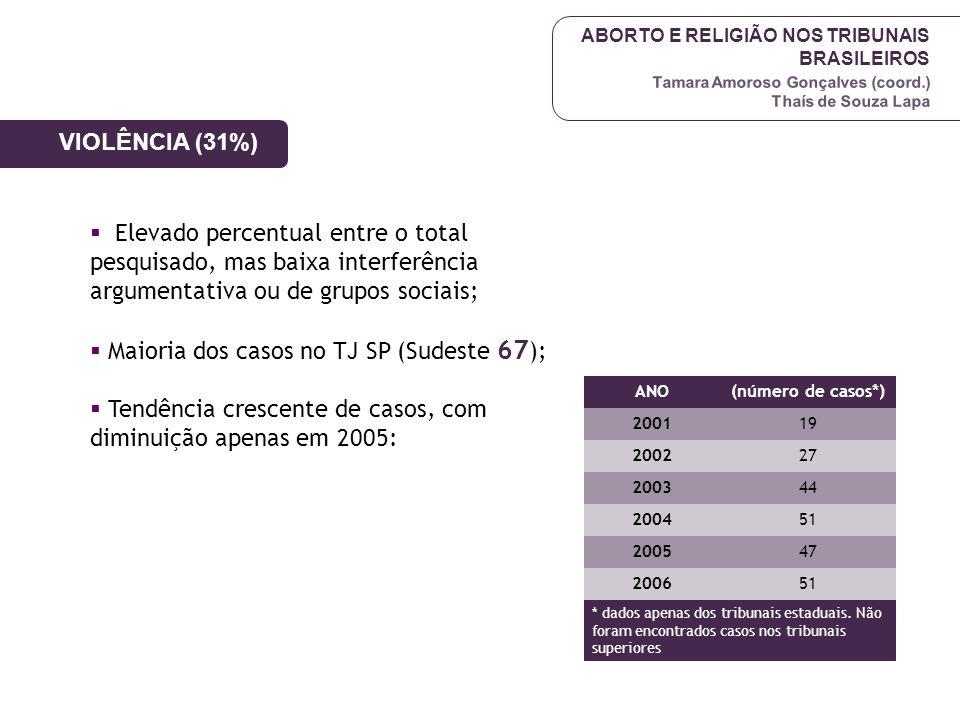 ABORTO E RELIGIÃO NOS TRIBUNAIS BRASILEIROS Tamara Amoroso Gonçalves (coord.) Thaís de Souza Lapa VIOLÊNCIA (31%)  Elevado percentual entre o total p