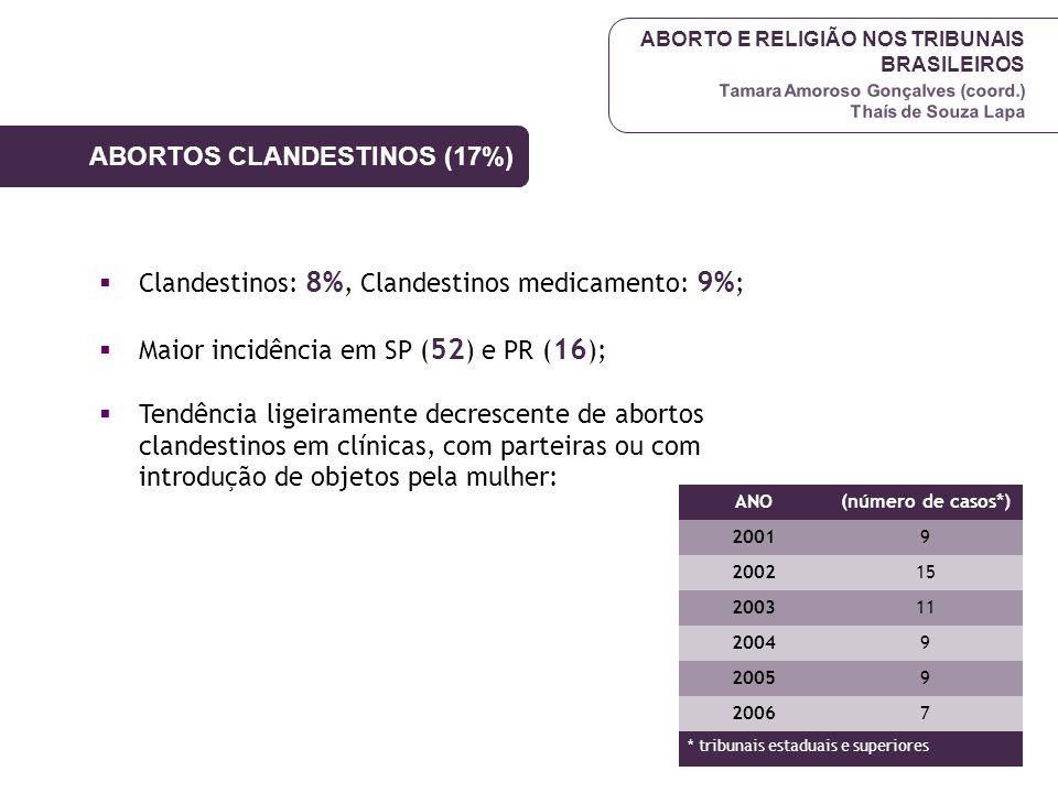 ABORTO E RELIGIÃO NOS TRIBUNAIS BRASILEIROS Tamara Amoroso Gonçalves (coord.) Thaís de Souza Lapa ABORTOS CLANDESTINOS (17%)  Clandestinos: 8%, Cland