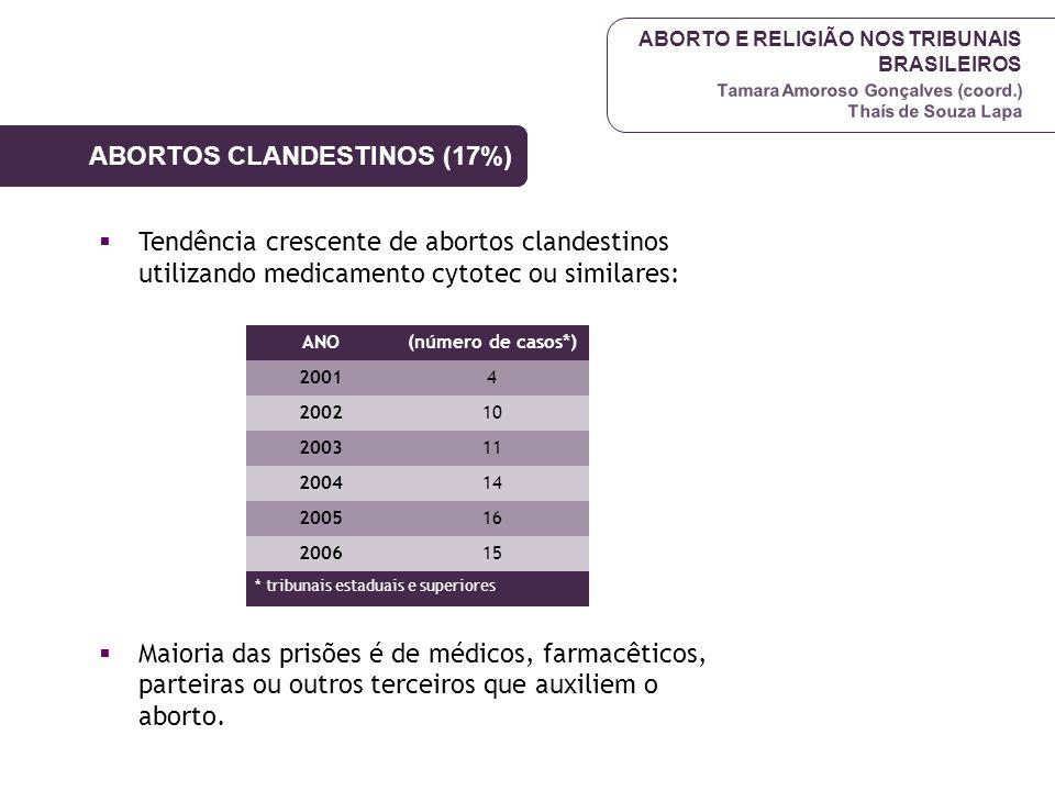 ABORTO E RELIGIÃO NOS TRIBUNAIS BRASILEIROS Tamara Amoroso Gonçalves (coord.) Thaís de Souza Lapa  Tendência crescente de abortos clandestinos utiliz