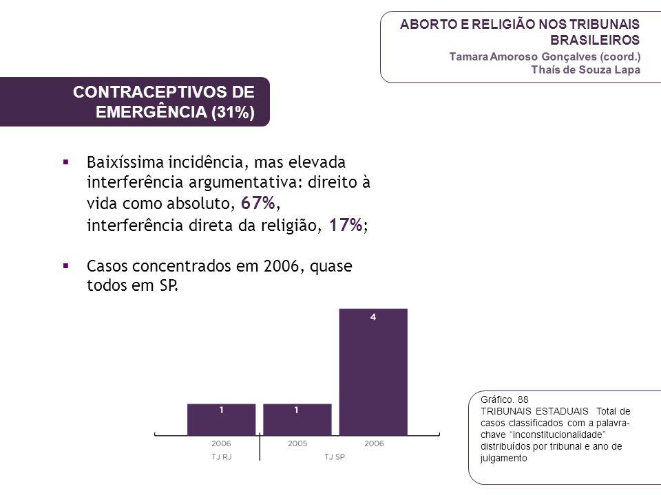 ABORTO E RELIGIÃO NOS TRIBUNAIS BRASILEIROS Tamara Amoroso Gonçalves (coord.) Thaís de Souza Lapa CONTRACEPTIVOS DE EMERGÊNCIA (31%)  Baixíssima inci