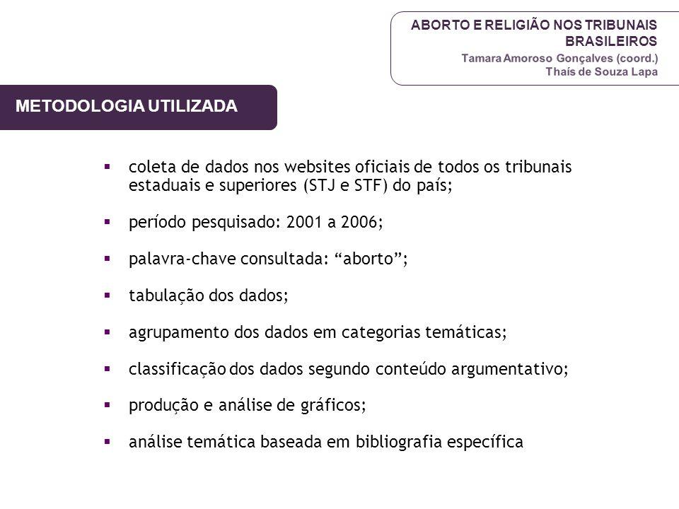 ABORTO E RELIGIÃO NOS TRIBUNAIS BRASILEIROS Tamara Amoroso Gonçalves (coord.) Thaís de Souza Lapa METODOLOGIA UTILIZADA  coleta de dados nos websites