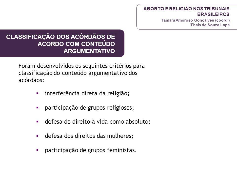 ABORTO E RELIGIÃO NOS TRIBUNAIS BRASILEIROS Tamara Amoroso Gonçalves (coord.) Thaís de Souza Lapa Foram desenvolvidos os seguintes critérios para clas