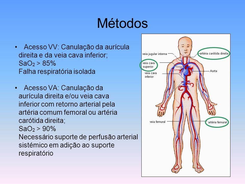 Métodos Acesso VV: Canulação da aurícula direita e da veia cava inferior; SaO 2 > 85% Falha respiratória isolada Acesso VA: Canulação da aurícula dire