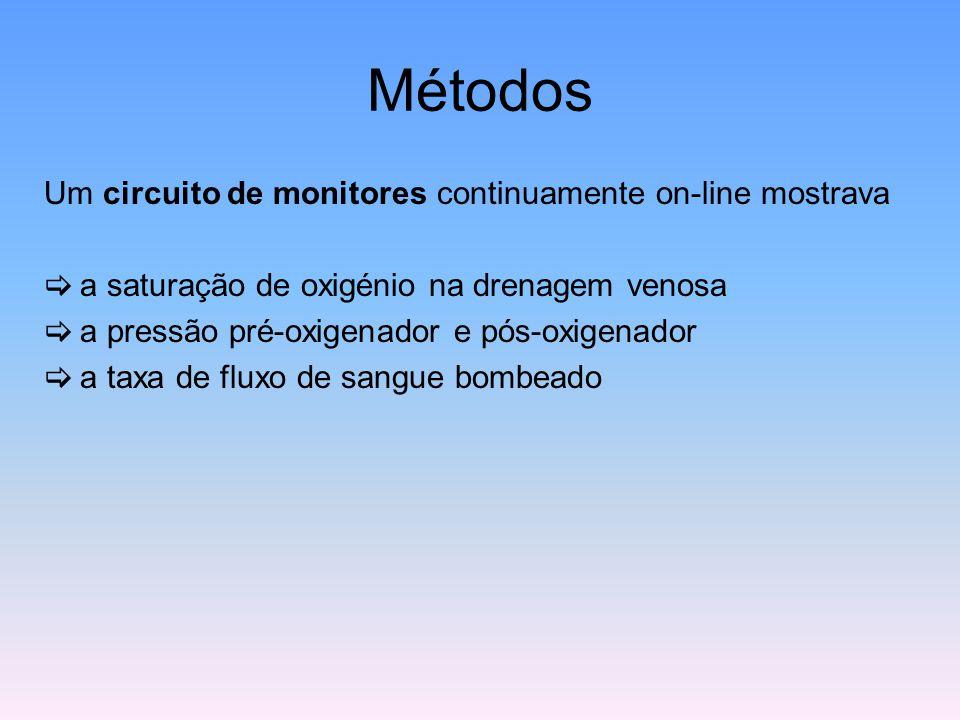 Métodos Um circuito de monitores continuamente on-line mostrava  a saturação de oxigénio na drenagem venosa  a pressão pré-oxigenador e pós-oxigenad