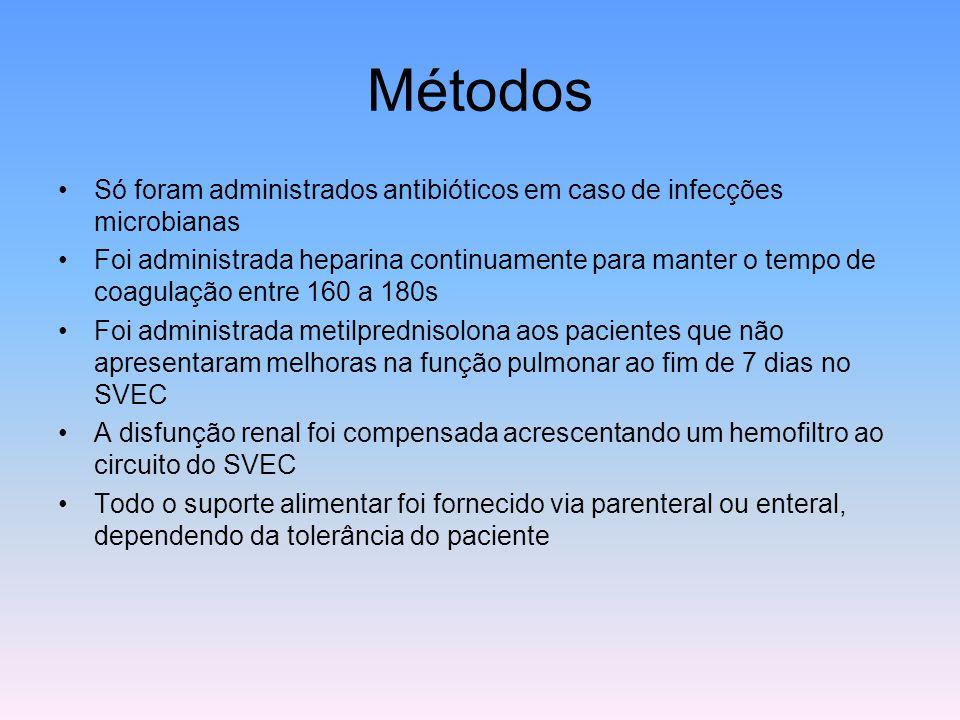 Métodos Só foram administrados antibióticos em caso de infecções microbianas Foi administrada heparina continuamente para manter o tempo de coagulação