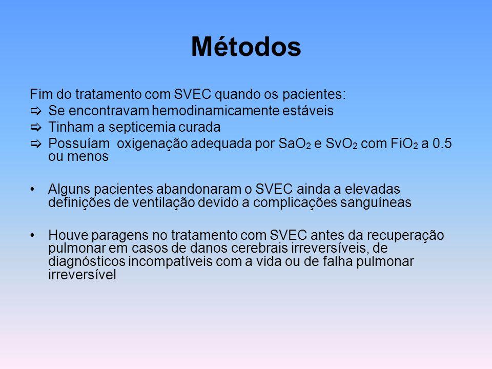 Métodos Fim do tratamento com SVEC quando os pacientes:  Se encontravam hemodinamicamente estáveis  Tinham a septicemia curada  Possuíam oxigenação