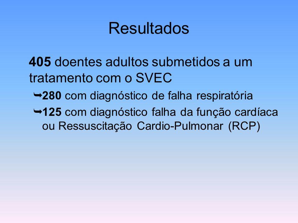 Resultados 405 doentes adultos submetidos a um tratamento com o SVEC  280 com diagnóstico de falha respiratória  125 com diagnóstico falha da função