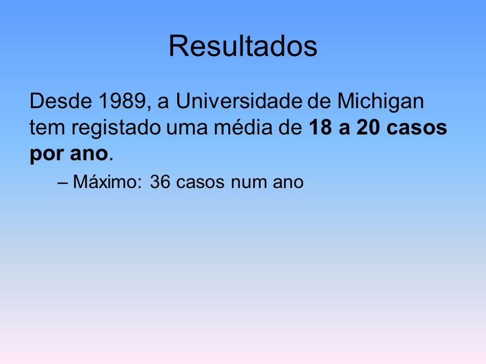 Resultados Desde 1989, a Universidade de Michigan tem registado uma média de 18 a 20 casos por ano. –Máximo: 36 casos num ano