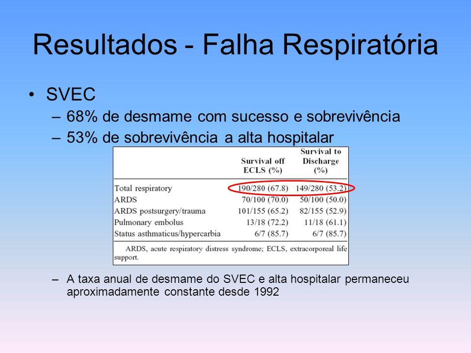Resultados - Falha Respiratória SVEC –68% de desmame com sucesso e sobrevivência –53% de sobrevivência a alta hospitalar –A taxa anual de desmame do S