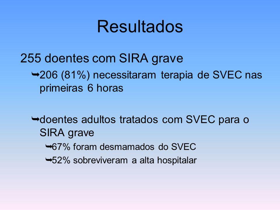 Resultados 255 doentes com SIRA grave  206 (81%) necessitaram terapia de SVEC nas primeiras 6 horas  doentes adultos tratados com SVEC para o SIRA g