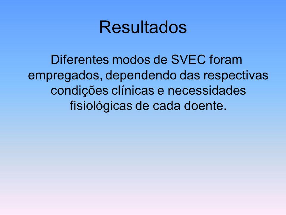 Diferentes modos de SVEC foram empregados, dependendo das respectivas condições clínicas e necessidades fisiológicas de cada doente.