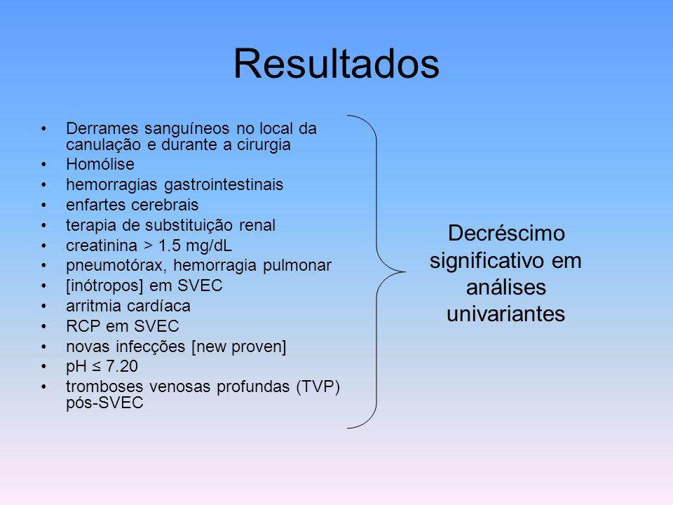 Resultados Derrames sanguíneos no local da canulação e durante a cirurgia Homólise hemorragias gastrointestinais enfartes cerebrais terapia de substit