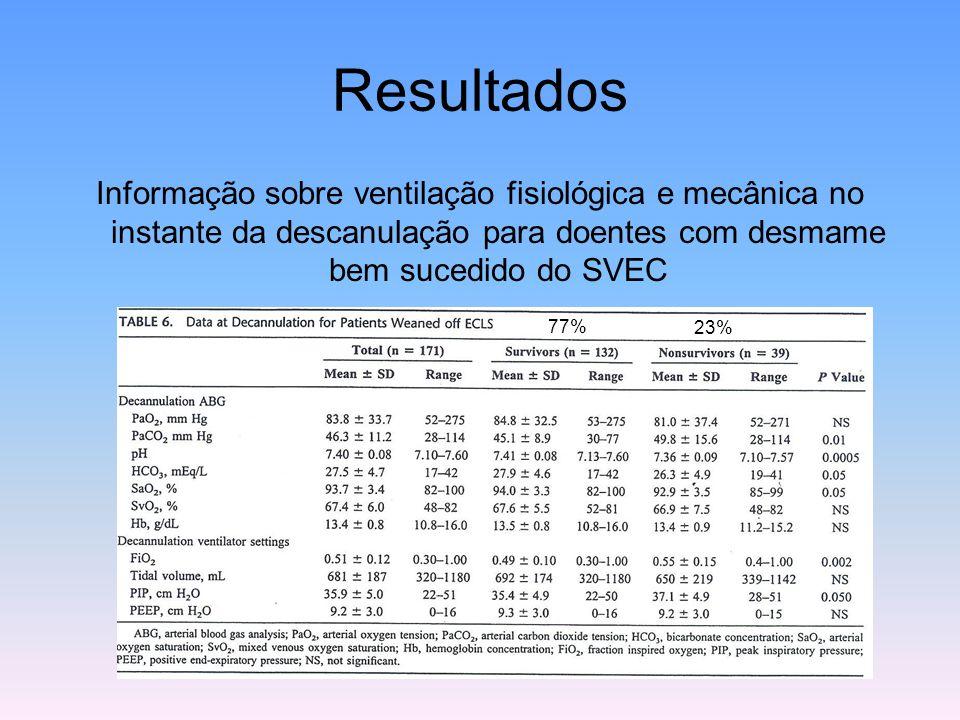 Resultados Informação sobre ventilação fisiológica e mecânica no instante da descanulação para doentes com desmame bem sucedido do SVEC 77% 23%
