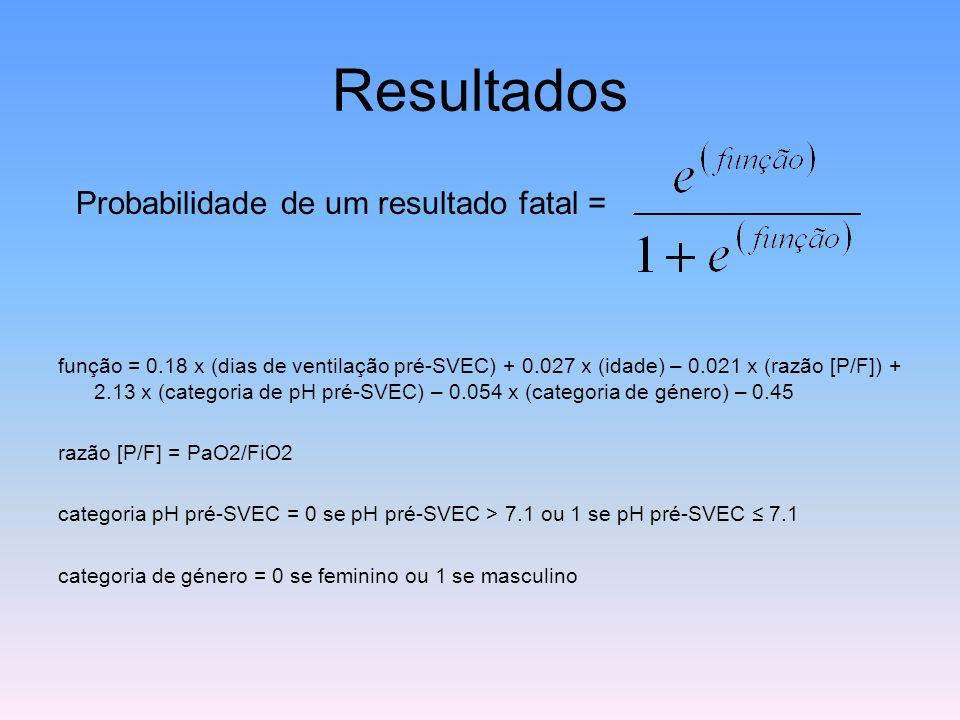 Resultados Probabilidade de um resultado fatal = função = 0.18 x (dias de ventilação pré-SVEC) + 0.027 x (idade) – 0.021 x (razão [P/F]) + 2.13 x (cat