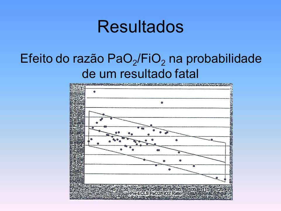 Efeito do razão PaO 2 /FiO 2 na probabilidade de um resultado fatal