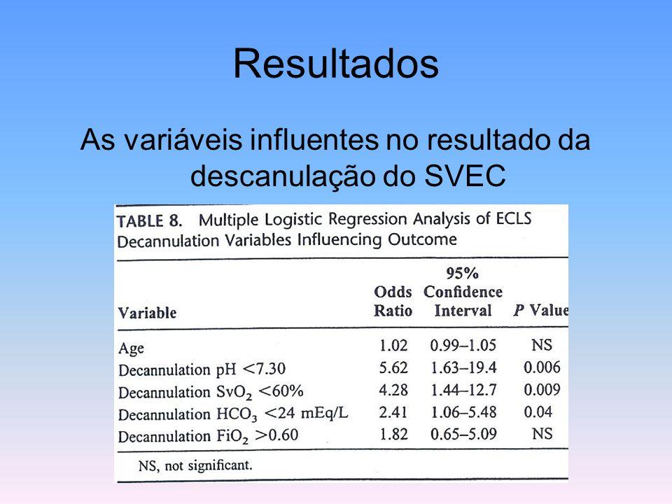 Resultados As variáveis influentes no resultado da descanulação do SVEC