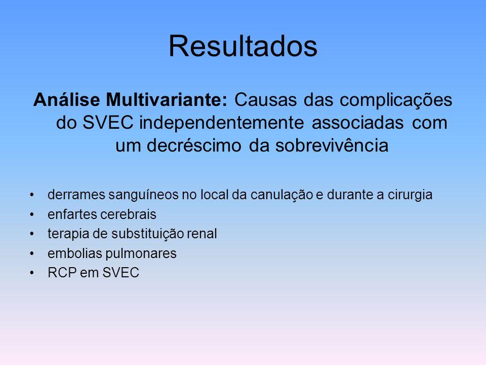 Resultados Análise Multivariante: Causas das complicações do SVEC independentemente associadas com um decréscimo da sobrevivência derrames sanguíneos