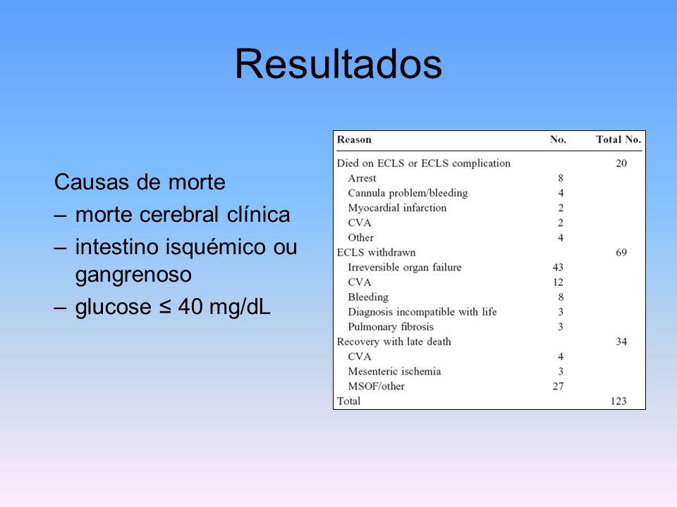 Resultados Causas de morte –morte cerebral clínica –intestino isquémico ou gangrenoso –glucose ≤ 40 mg/dL