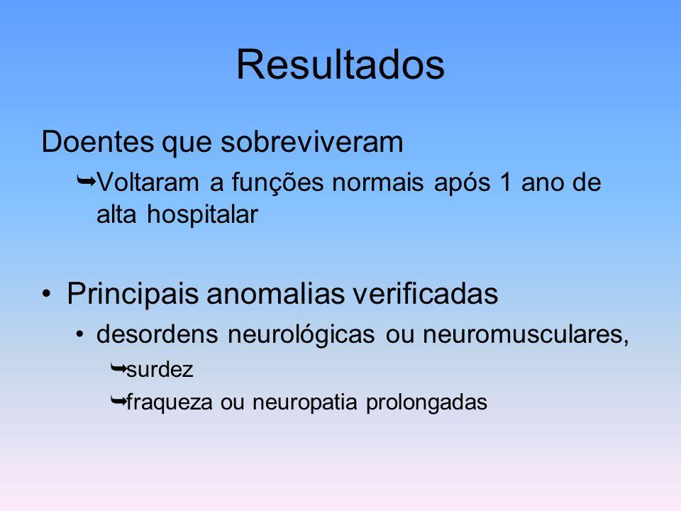 Resultados Doentes que sobreviveram  Voltaram a funções normais após 1 ano de alta hospitalar Principais anomalias verificadas desordens neurológicas