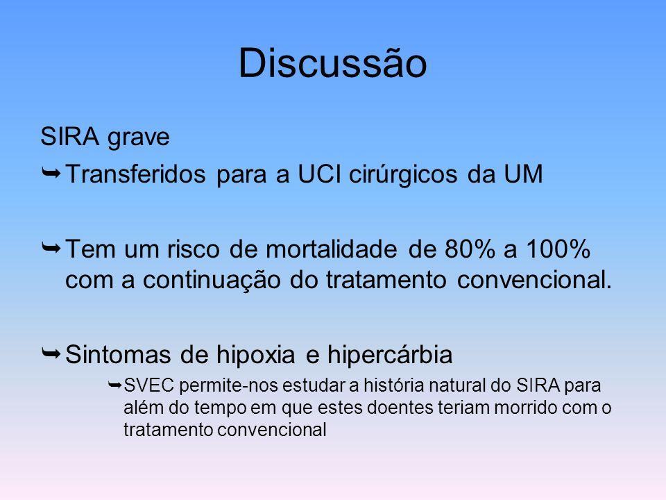 Discussão SIRA grave  Transferidos para a UCI cirúrgicos da UM  Tem um risco de mortalidade de 80% a 100% com a continuação do tratamento convencion