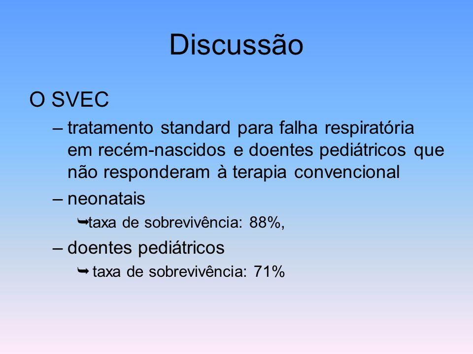 Discussão O SVEC –tratamento standard para falha respiratória em recém-nascidos e doentes pediátricos que não responderam à terapia convencional –neon