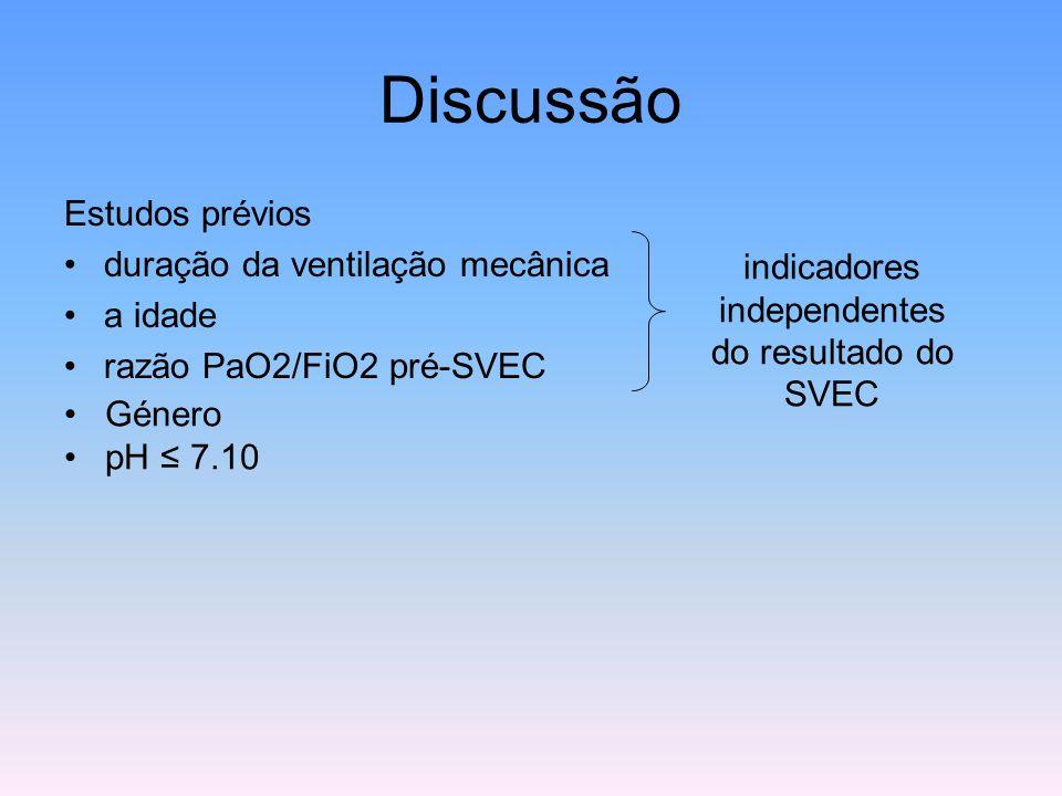 Discussão Estudos prévios duração da ventilação mecânica a idade razão PaO2/FiO2 pré-SVEC indicadores independentes do resultado do SVEC Género pH ≤ 7