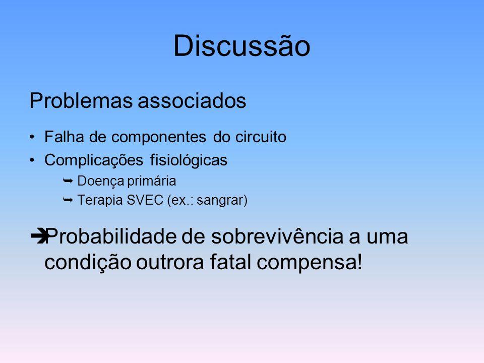 Discussão Problemas associados Falha de componentes do circuito Complicações fisiológicas  Doença primária  Terapia SVEC (ex.: sangrar)  Probabilid