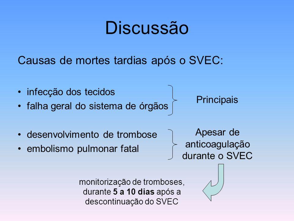 Discussão Causas de mortes tardias após o SVEC: infecção dos tecidos falha geral do sistema de órgãos desenvolvimento de trombose embolismo pulmonar f