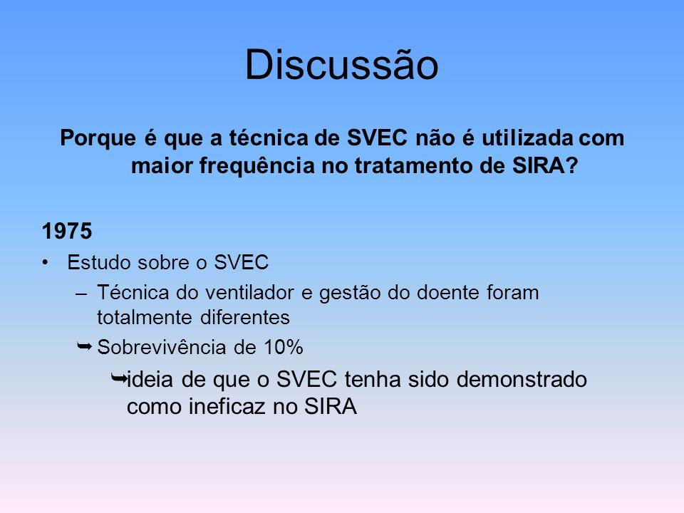 Discussão Porque é que a técnica de SVEC não é utilizada com maior frequência no tratamento de SIRA? 1975 Estudo sobre o SVEC –Técnica do ventilador e