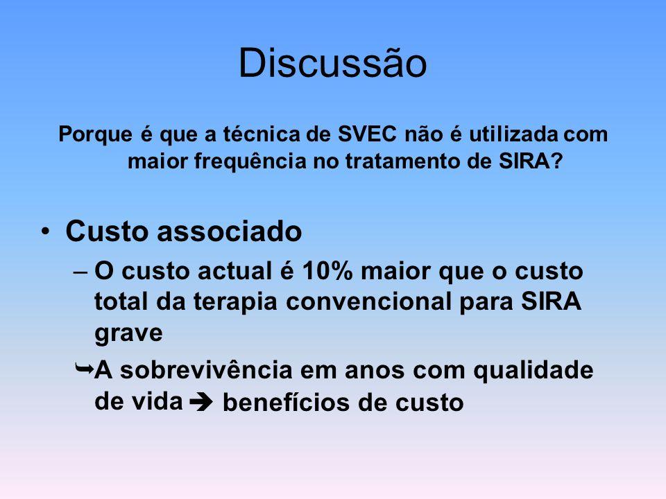 Discussão Porque é que a técnica de SVEC não é utilizada com maior frequência no tratamento de SIRA? Custo associado –O custo actual é 10% maior que o